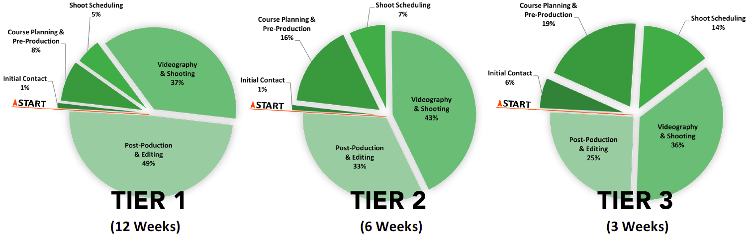 Tier Time Distribution Graphs